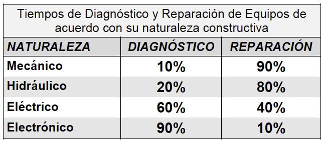 Figura 3 - Tiempos de diagnóstico y reparación según su naturaleza constructiva