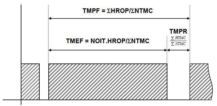 Figura 34 - Interpretación gráfica de los índices TMPF, TMEF y TMPR