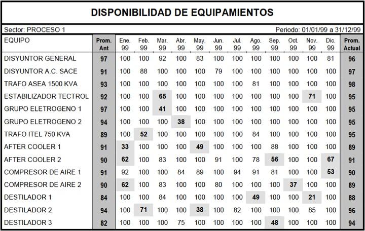 Figura 35 - Modelo de tabla de disponibilidad de equipos