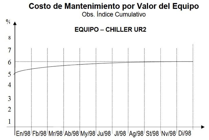 Figura 37 - Gráfico de costo del mantenimiento por lo inmovilizado en un ítem