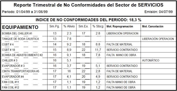 Figura 38 - Informe de no conformidades con índices de alivio y sobrecarga