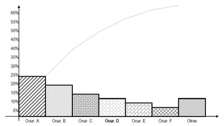 Figura 39 - Diagrama de Pareto de frecuencia de fallas de un conjunto de ítems