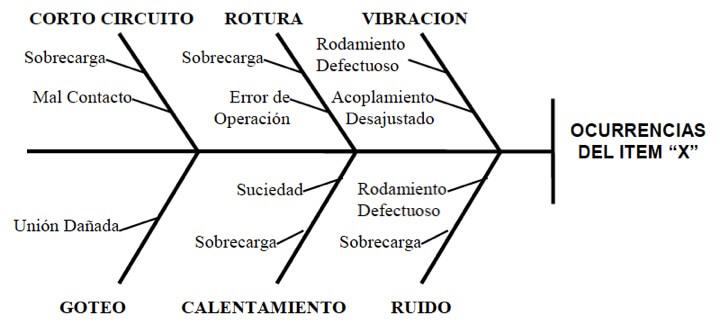Figura 42 - Diagrama de Causa y Efecto