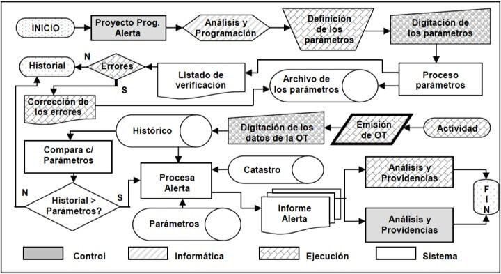 Figura 43 - Diagrama de Flujo de los programas de Alerta