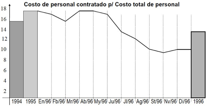 Figura 47 - Modelo de gráfico de barras y línea del índice de costo de personal contratado por el costo total de personal