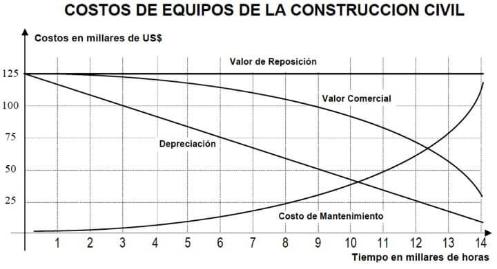 Figura 49 - Gráfico de seguimiento de costos de equipos de construcción civil