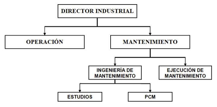 Figura 5 - Subdivisión de la Ingeniería de Mantenimiento en área de Estudios y PCM