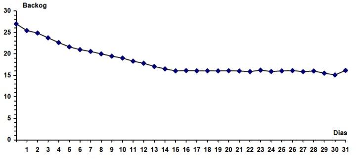 """Figura 52 - Ejemplo de gráfico de """"backlog"""" con configuración decreciente (1ª quincena) y estable (2ª quincena)"""
