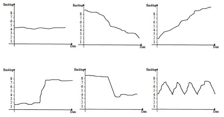 """Figura 53 - Configuraciones de gráficos de """"backlog"""""""
