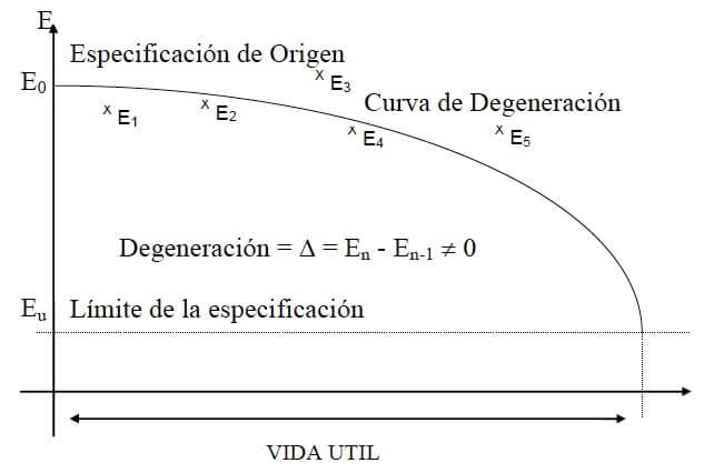 Figura 57 - Curva de degeneración con la determinación de la vida útil