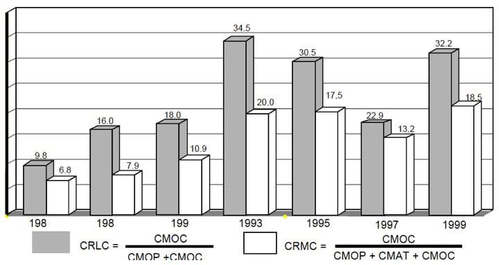 Figura 58 - Evolución de los costos relativos de tercerización en Brasil