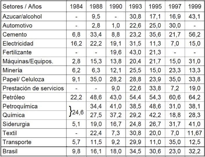 Figura 59 - Evolución de los costos relativos de tercerización por sectores