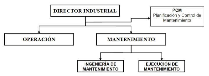 Figura 6 - Posición del PCM asesorando la supervisión general de producción