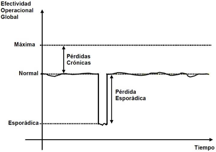 Figura 60 - Pérdidas crónicas x pérdidas esporádicas