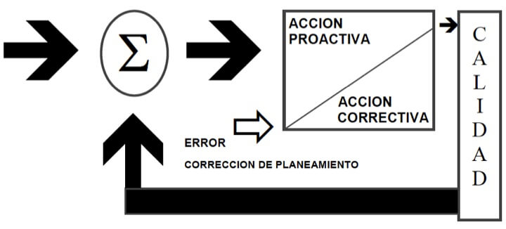 Figura 63 - Sistema de control a retroalimentación del proceso de calidad