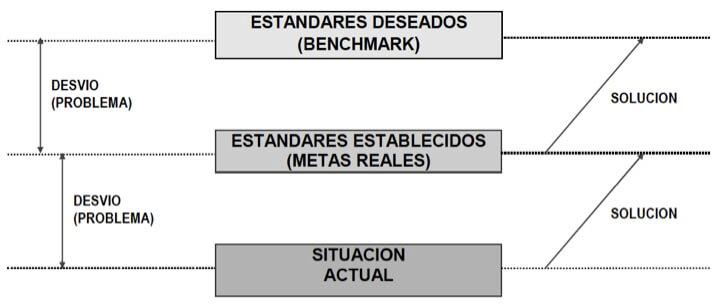Figura 64 - Correlación entre los estándares deseados y estándares establecidos