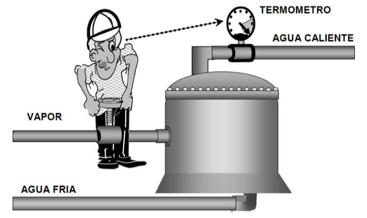 Figura 66 - Control manual del proceso