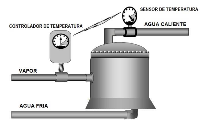 Figura 67 - Control automático del proceso