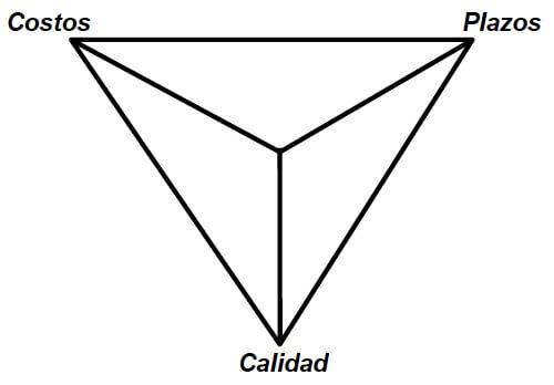 Figura 68 - Función Pivotante