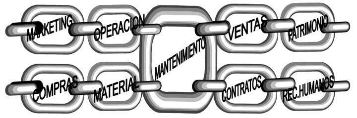 Figura 7 - Cadena de relaciones del mantenimiento con sus clientes y proveedores