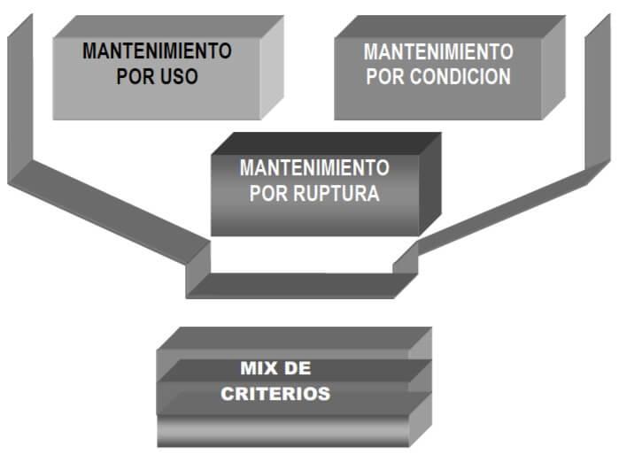 Figura 70 - Mix de los métodos de mantenimiento