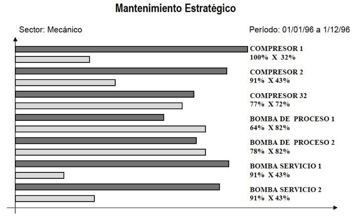 Figura 71 - Comparación de disponibilidad versus la necesidad