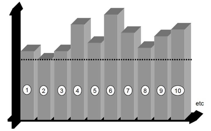 Figura 72 - Distribución de una línea de proceso equivalente