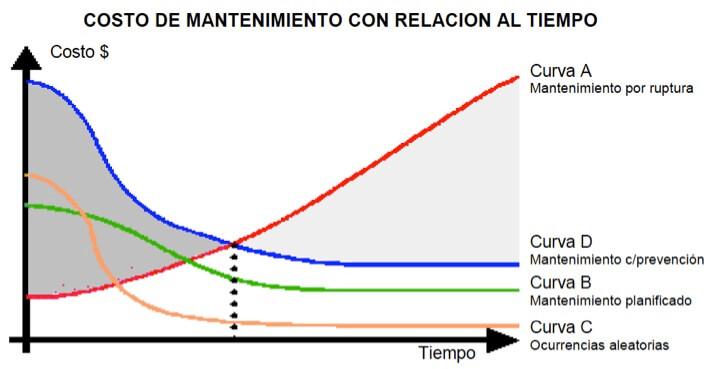 Figura 8 - Curvas de costo del mantenimiento con relación al tiempo