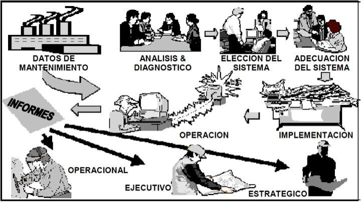 Figura 9 - Representación de un sistema de información aplicado al mantenimiento
