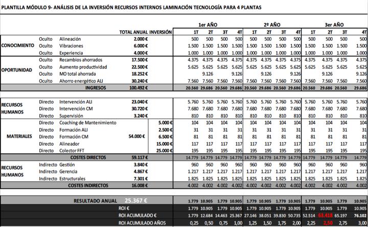 Figura 9 - Análisis de la inversión con recursos internos caso laminación para 4 plantas