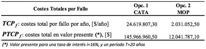 Tabla 3. Resultados de los costes por fallos. Escenario 1