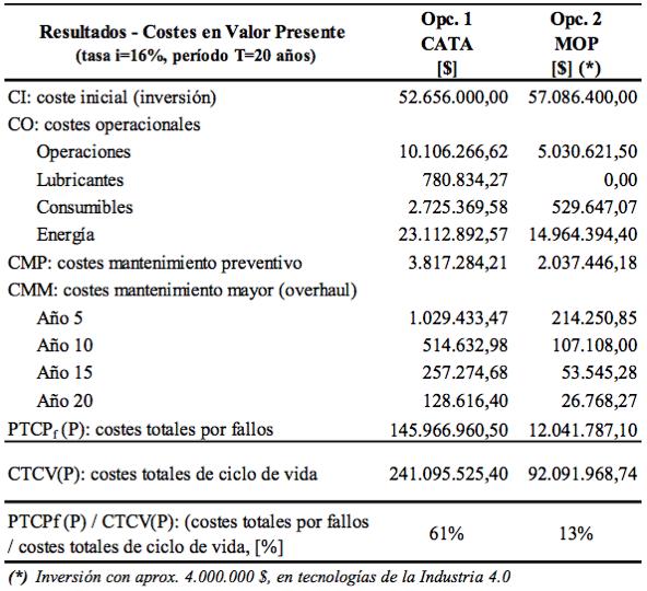 Tabla 4. Resultados totales del ACCV. Escenario 1 (con penalización por producción)