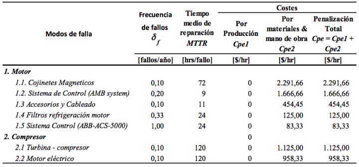 Tabla 5b. Costes de fallos, mantenibilidad y confiabilidad. Escenario 2. Opción 2 (MOP)