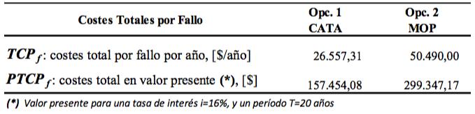 Tabla 6. Resultados de los costes por fallos. Escenario 2