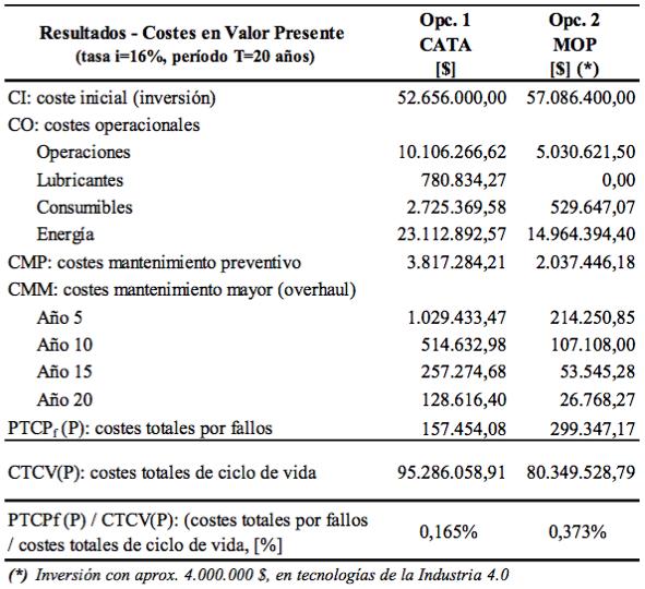 Tabla 7. Resultados totales del ACCV. Escenario 2 (sin penalización por producción)