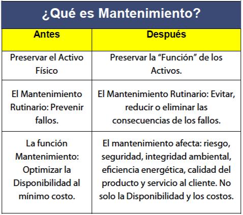 Tabla N° 1. Antes y después del Mantenimiento. Fuente: Luis Améndola