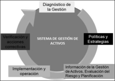 Figura N° 3. Pilares Fundamentales en la Gestión de Activos