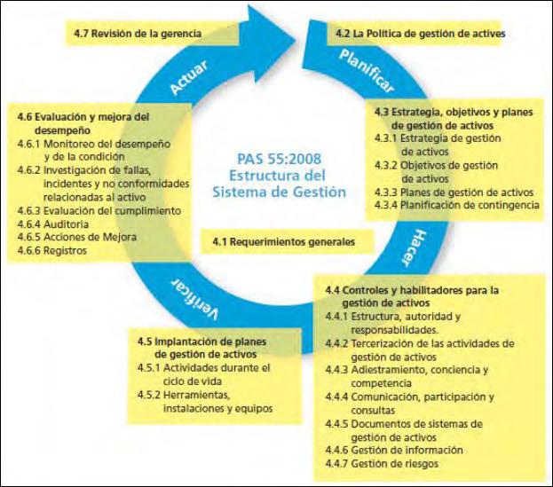 Figura N° 4. Elementos del sistema de Gestión de Activos según PAS 55-1:2008