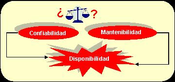 Figura N° 5. Disponibilidad como resultado de la Confiabilidad y Mantenibilidad