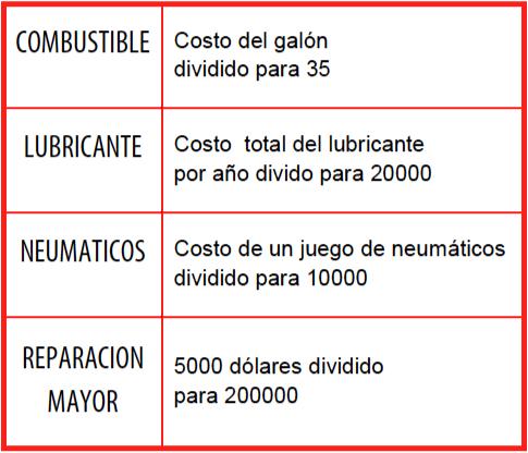 Gráfico 1: Calculo de costos de operación vehicular (expresados en dólares en este caso)