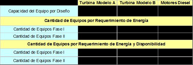 Tabla 3.- Cantidad de Conductores Requeridos.