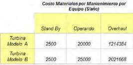 Tabla 8.- Costo Materiales Mantenimientos Preventivos Turbinas.