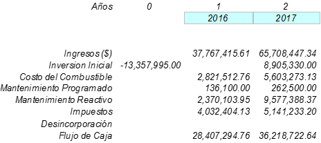 Figura 6.- Evaluación de Ingresos, Inversión y Costos Turbina Modelo A.