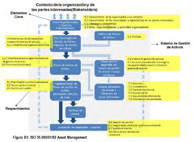 Figura 1. Elementos y Requerimiento de la ISO 55001