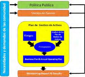 Figura 2. Modelo de Gestion de Activos Públicos (Amendola.L, 2015)