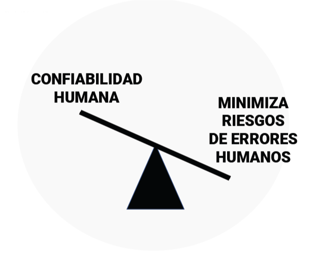 Figura1. Confiabilidad humana-Minimización de riesgos