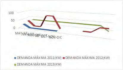 Figura 7. Demanda de potencia