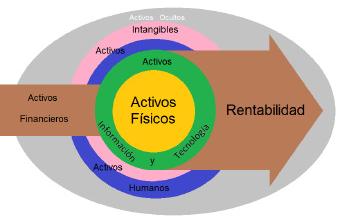 Fig. 1 Modelo centrado en activos.