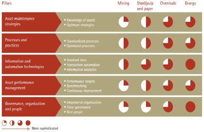 Fig. 2 Comparación de desarrollo en gestión de activos.