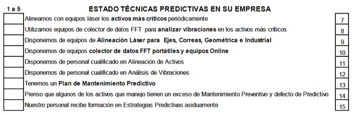 Figura 2- Preguntas del grupo estado técnicas predictivas en su empresa